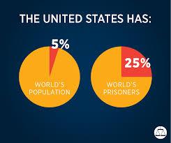 United States Incarceration