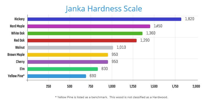 Janka Hardness Test ~ E g amish furniture houston tx hardwood vs hard wood