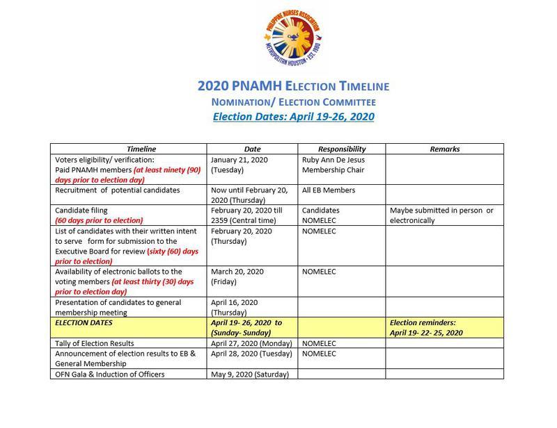 2020 - 2022 Election Timeline